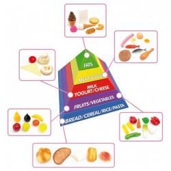 Piramide gruppi alimentari...